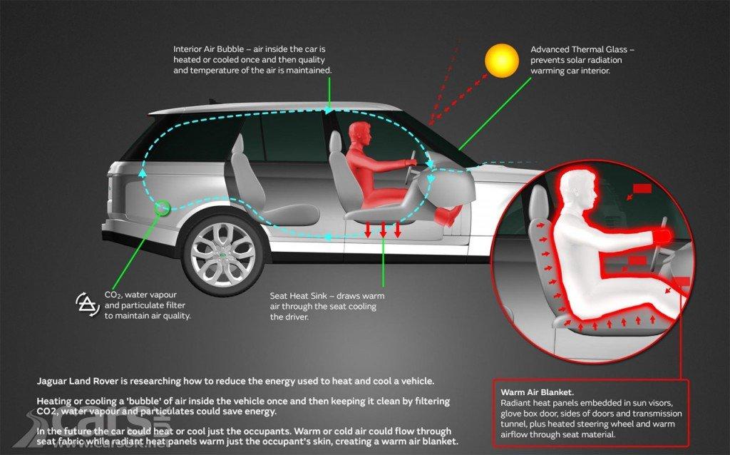 Car Air Purification